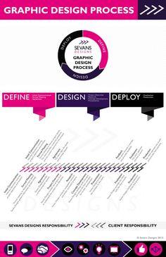 Sevans Designs Graphic Design Process Infographic