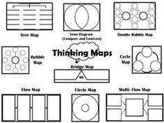 Thinking Maps Thursday/ Brace map parts of the setting