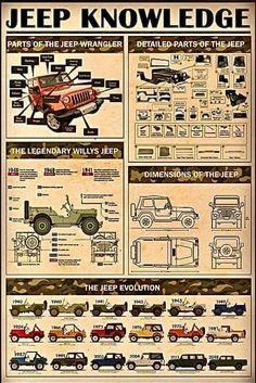 Cheap Jeeps, Jeep Wrangler, Evolution, Baseball Cards, Jeep Wranglers