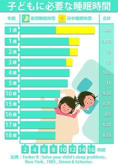 子供に必要な睡眠時間 Kids Study, Sleep Problems, Creative Posters, Kids Sleep, Baby Hacks, Raising Kids, Kids Education, Childcare, Book Lists