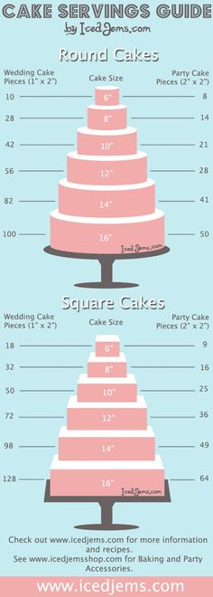 Wedding Cake Serving Guide: for large groups go with the square. for smaller, go with the round!