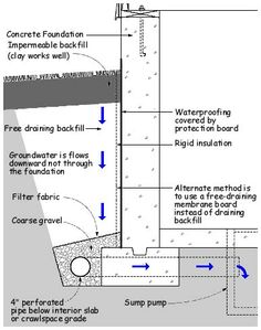 french drain design - Google Search