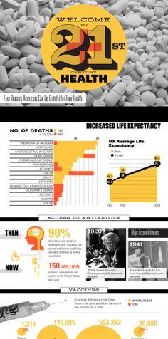 Food & Health Infographics | NerdGraph Infographics