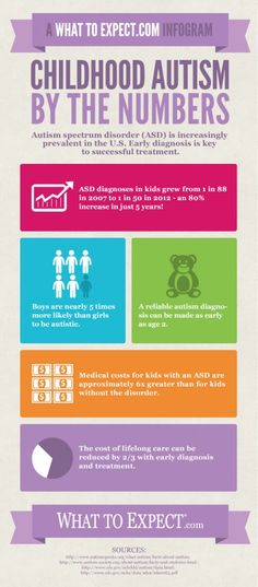 autism by the numbers autism infographic