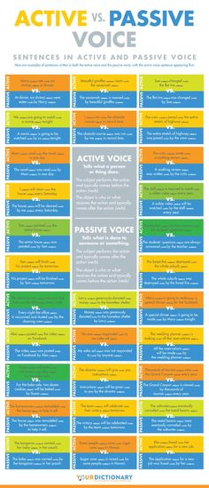 Recognizing active and passive voice is essential for avoiding awkward phrasing or confusing statements. This is a second poster that addresses the issue. #grammar #writingtips