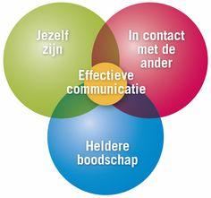 Jezelf zijn, goede rapport maken en duidelijk communiceren. dat lijk makkelijk, maar in praktijk gaat dit erg vaak verkeerd!