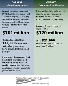 Infographic: One Day's Worth of Millionaire Tax Cuts Would Feed Needy Families for a Year  Budget Choices Up Close