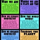 One page printable listing the six PYP (Primary Years Program) Transdisciplinary Themes and their descriptions Themes include: Who we are, Where w...