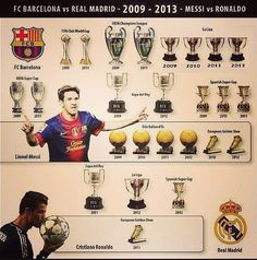 FC Barcelona vs Real Madrid - #Messi vs. #Ronaldo - 2009-2013