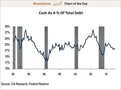 Chart of the day shows cash as a % of total debt, march 2013