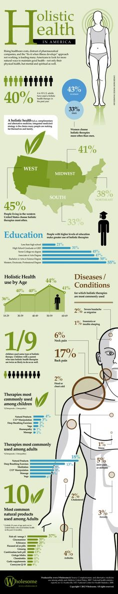 #Holistic Health in America. #hawaiirehab www.hawaiiislandrecovery.com