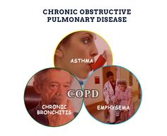 | Do you Know what is COPD? | COPD: Chronic obstructive pulmonary disorders #COPD is a type of obstructive #lung #disease characterized by chronically poor airflow. People with COPD may develop chronic bronchitis, emphysema, or both. Symptoms  • Shortness of breath • Cough • Sputum Production. Most people with chronic bronchitis have COPD. CAUSE Tobacco smoking Other factors are  • Air pollution • Genetics playing a smaller role.  #Visit : http://www.homital.in/