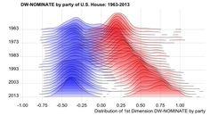 Senate division - Rstats ggjoy