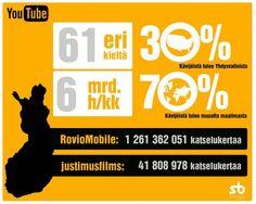 YouTube ja markkinointivideoiden käyttö