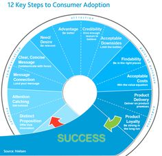 12 Steps To Consumer Adoption, for new products and startups!