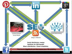 SEO is  a method that is suggested to offer high conversions, while maintaining a free marketing expense.