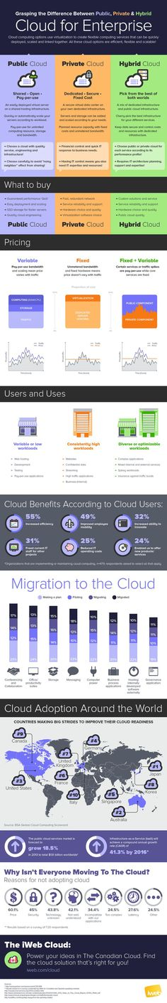 What's the Difference? Public, Private & Hybrid Cloud  #cloud #infographic #storage