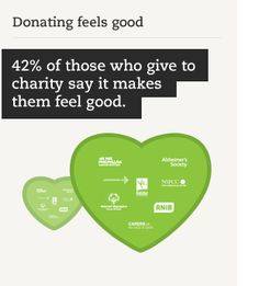 Giving to charity makes you feel good.