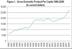 This line graph shows the GDP per capita of Isreal.