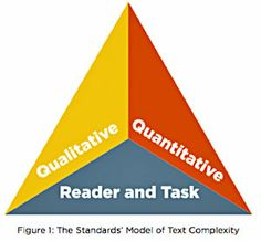 "Uncovering ""Complex Text"" in the Common Core"