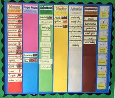 Like this idea for a vocabulary/grammar working wall. Just need to find space for it now. Class Displays, School Displays, Classroom Displays, Classroom Decor, Space Vocabulary, Vocabulary Word Walls, Word Study, Word Work, Grammar Wall