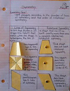 Here is a page from Symmetry math journal @ Runde's Room. This is a joy to read. The teacher has taken such pride in creating a journal entry that is clean and structured. It allows comparisons both vertically and horizontally. Excellent.