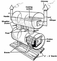Build Your Own Big Baby Backyard BBQ Smoker - I've received a lot of requests for BBQ Smoker Plans, DIY Smoker Plans, and the like. Diy Smoker, Homemade Smoker, Bbq Pit Smoker, Homemade Bbq, Backyard Smokers, Backyard Bbq, Outdoor Smoker, Backyard Ideas, Rauch Grill