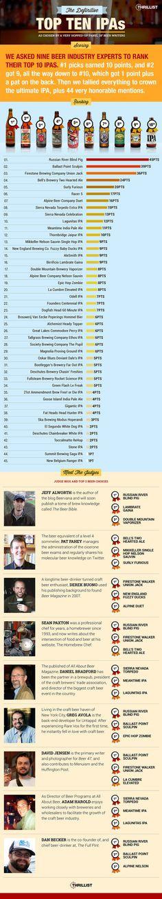Top IPAs (@Thrillist)