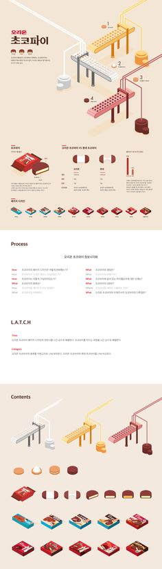 Orion Choco Pie Infographic on Behance