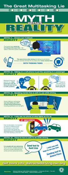 The Harsh Realities of Distracted Driving Although you may think that you can talk on your phone while driving, it's a myth. Here are the realities of using your phone while driving. Driving Rules, Driving Safety, Driving Tips, Safety Moment Topics, National Safety, Best Nursing Schools, Distracted Driving, New Drivers, Bus Driver
