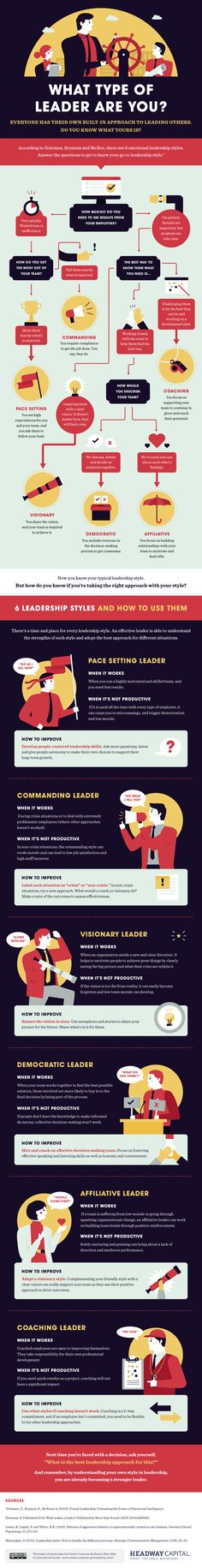 If you ever have to step up and manage people, it can be pretty difficult to figure out the best way to do it in a way that both works with your personality and gets the job done. This flowchart can help you figure out—in broad categories, of course—what type of leader you might be.