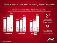 Social Media Future