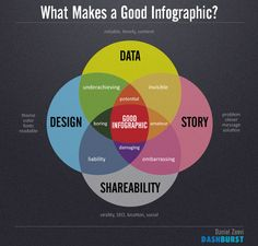 Venn diagram of data, story, shareability, and design