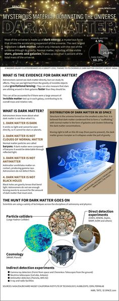 Dark Matter Mystery Explained: A Reader's Guide (Infographic) by Karl Tate, SPACE.com Infographics Artist