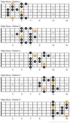 The blues scale is one of the most popular scales used. It's used across many genres of music, from blues to rock to jazz and others. Blues Guitar Chords, Music Theory Guitar, Acoustic Guitar Chords, Guitar Tabs Songs, Blues Guitar Lessons, Learn Guitar Chords, Guitar Chords Beginner, Music Chords, Jazz Guitar