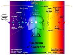 Spectrum of Awareness