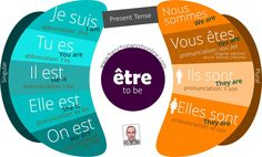 The verb to be in French is irregular and we pronounce it with some abbreviations you need to know. Je suis: I am / abbreviation: shui Tu es: You are /