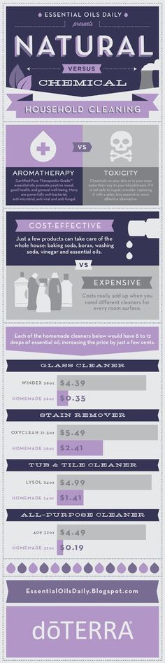 70f6b2259d doterra+infographics-1.jpg (398×1600) Natural Cleaning Solutions
