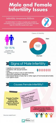 Male and Female Infertility Treatment Centre in Hyderabad Infographic