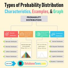 Different Types of Probability Distribution (Characteristics & Examples) - DatabaseTown Research Skills, Research Methods, Study Skills, Statistics Help, Normal Distribution Statistics, Uniform Distribution, Binomial Distribution, 6 Sigma, Data Science