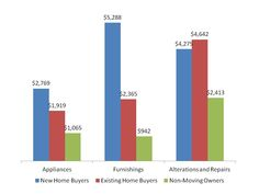 What do home buyers buy *after* they've bought their new home?   http://eyeonhousing.wordpress.com/2013/10/17/what-do-home-buyers-buy-after-moving/