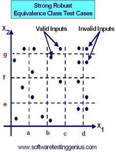 Equivalence classes & verification