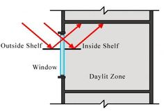 A diagram showing how daylighting shelves bring sunlight into a room. The portion of the shelf on the outside of the building collect light and bounce it inside the room, towards the ceiling. Clerestory Windows, Skylights, Things That Bounce, The Outsiders, Ceiling, Shelves, Diagram, Doors, Google Search
