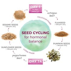 Have you heard of seed cycling? If youre looking to ease PMS symptoms this could… - menopause symptoms Équilibrer Les Hormones, Foods To Balance Hormones, Balance Hormones Naturally, Hormone Diet, Hormone Imbalance, Growth Hormone, Ways To Increase Fertility, Secura, Migraine