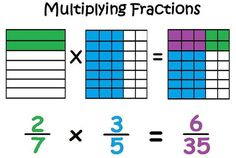Posts about algebra written by Scaffolded Math Adding And Subtracting Fractions, Dividing Fractions, Multiplying Fractions, Teaching Fractions, Teaching Math, Math Magic, Human Body Unit, 5th Grade Math, Math Classroom
