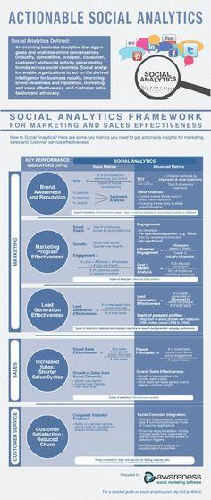 Actionable Social Media Analytics infographic from Awareness via Brandhacker Social Marketing, Inbound Marketing, Marketing Digital, Marketing Software, Content Marketing, Online Marketing, Internet Marketing, Marketing Ideas, Business Marketing