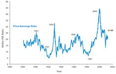 Shiller P/E for stocks. Asness notes that the Shiller P/E is currently higher than 80% of the time since 1926.