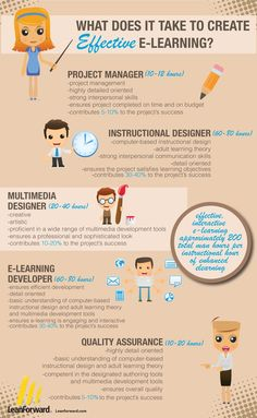 E-learning infographic (V6) - The 6 people needed to implement elearning in your classroom