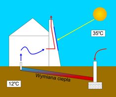 What is Hybrid Chimney or Solar Chimney ?  Solar chimney is the natural way of keeping any building cool.It is device build for natural ...