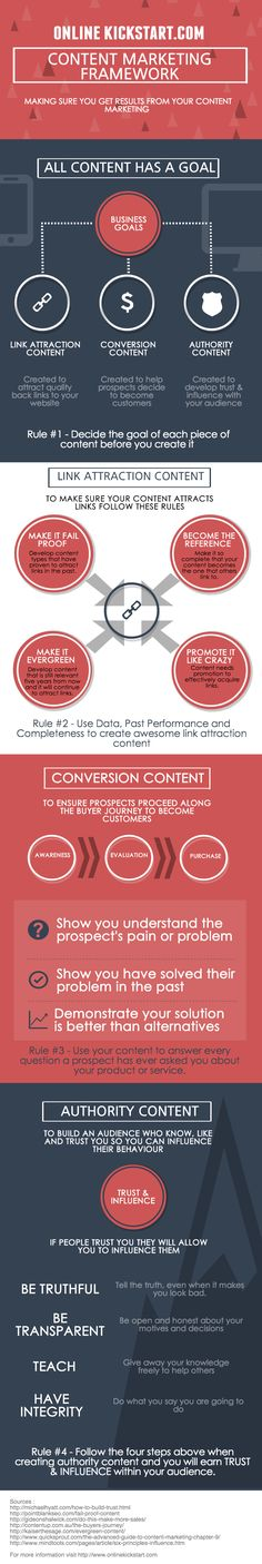 Content Marketing Framework #contentmarketing #infographic